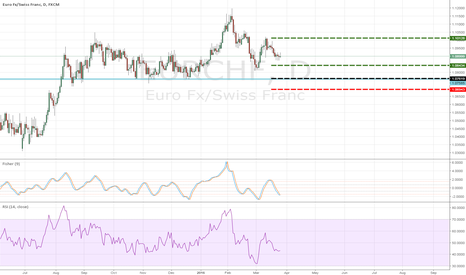 EURCHF: EURCHF long on structure