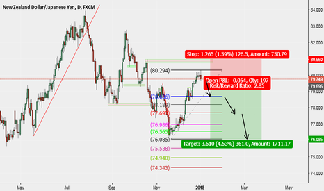 NZDJPY: 201802 short for the trend continuation
