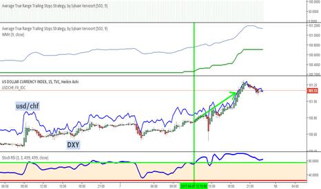 DXY: les bombes tombent et l'indice du dollar US monte et monte.