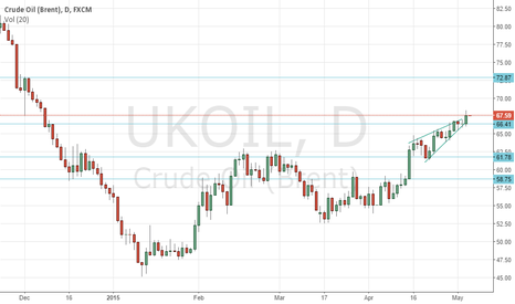 UKOIL: triangle