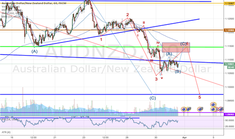 AUDNZD: AUDNZD quick upside to resistance before resuming downtrend
