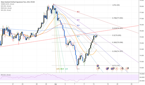 NZDJPY: 4 Solid reasons to short to NZDJPY right now.