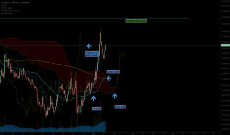 XCPBTC: XCP/BTC Daily Chart - Double Crypto Cloud (Poloniex)
