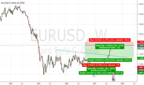 EURUSD: EURUSD Sell View