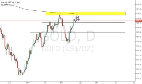 GOLD: Gold short