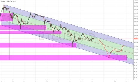 BTCUSD: the levels are practiced.