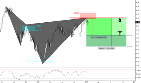 USOIL: (Weekly) Bearish Cypher Territory