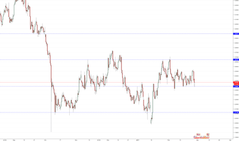 GBPUSD: My Gbp/Usd Pivot points