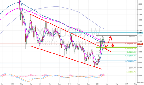 XAUUSD: GOLD may come back to make a comfirm