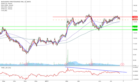 BLDR: BLDR - Double top formation short from $15.37 to $13.57