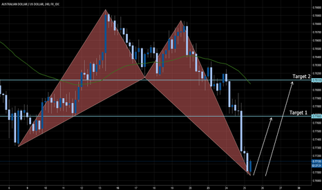 AUDUSD: BULLISH CRAB