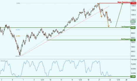BTCUSD: Bitcoin dropping strongly, approaching major support!
