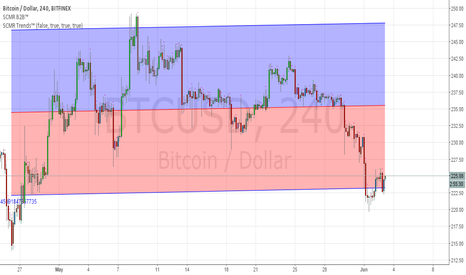 BTCUSD: Dropped below regression trend