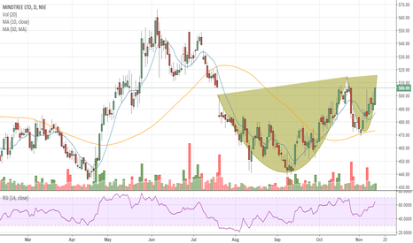 MINDTREE: #MINDTREE - Cup & Handle Pattern