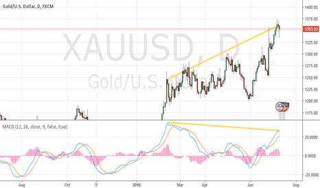 XAUUSD: XA USD short