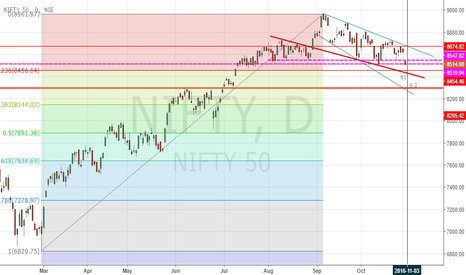 NIFTY: nifty in falling wedges