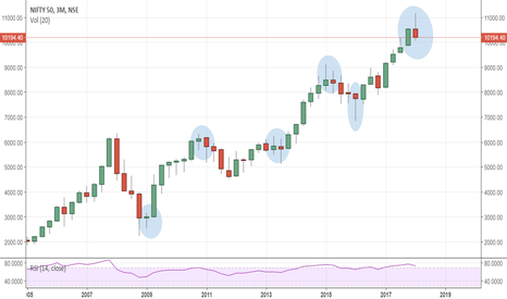 NIFTY: NIFTY Candlestick patterns on 3month quaterly basis