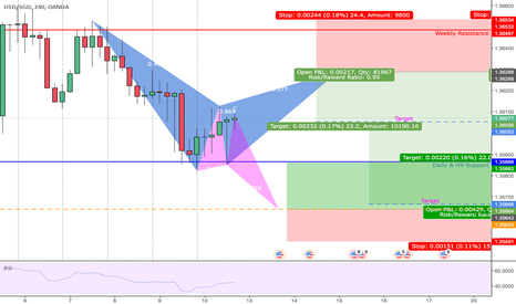 USDSGD: GARTLEY BEAR & BUTTERFLY BULL | H4 | SHORT