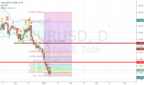 EURUSD: another chance for a long short term