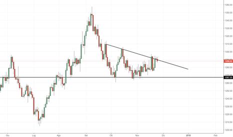 XAUUSD: Oro: la resistenza dinamica continua a contenere i prezzi