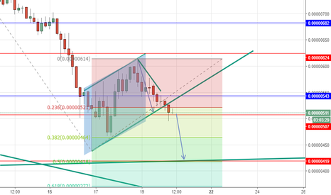 DGBBTC: DGBBTC sell below 543 and buyback at 464++ then 418++