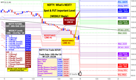 NIFTY: NIFTY: What's NEXT? Spot & FUT important Weekly Levels