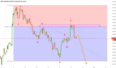 NZDUSD: NZDUSD LOOKING FOR 3RD WAVE DOWN AFTER CLEAR 5 DOWN 3 UP