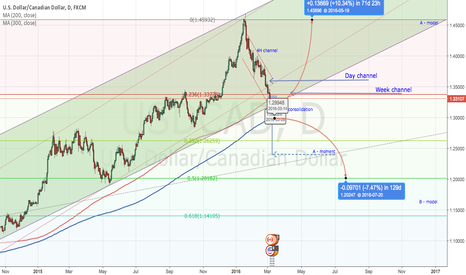 USDCAD: IF A MODEL BUY IF B MODEL SELL
