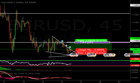 EURUSD: EURUSD LOOKS LIKE THAT IS GOING TO UPSIDE