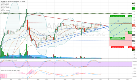AMD: $AMD is Consolidating. Trade the Volatility