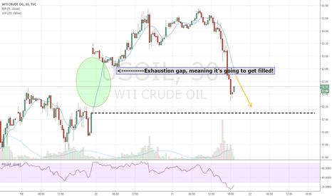 USOIL: Brent Crude Oil
