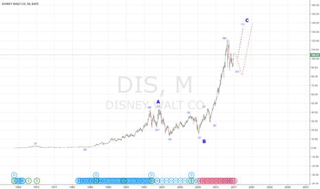 DIS: Волновая разметка акции Диснея.