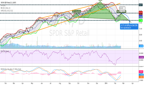 XRT: XRT - Retail Sector = no bueno!