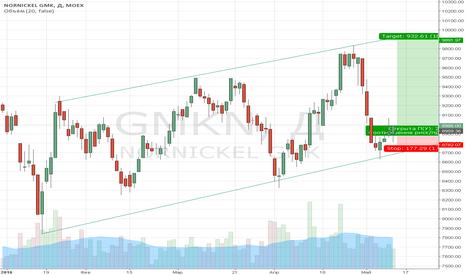 GMKN: Покупка акций Норникеля