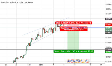AUDUSD: AUD/USD Short set up