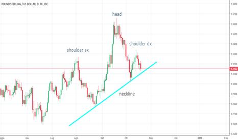 GBPUSD: possibile testa e spalle su GBP/USD ?