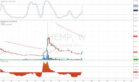 HEMP: $HEMP Weekly Chart MJ Sector
