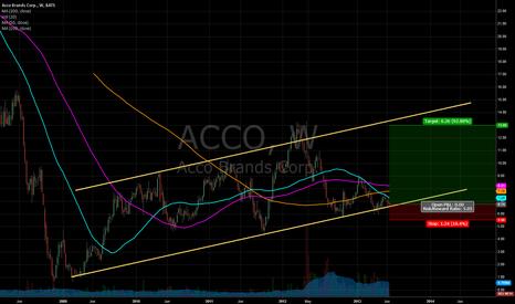 ACCO: ACCO Bullish Channel