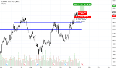 DAL: DAL bullish continuation trade setup