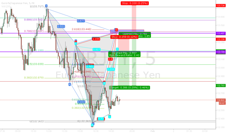 EURJPY: Alt. bat and Cypher setup