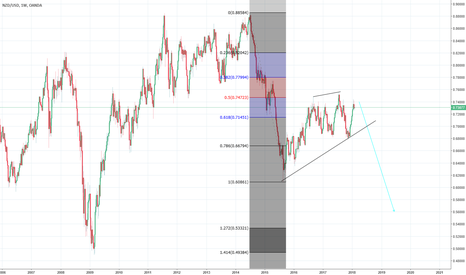 NZDUSD: SHORT THIS.. FOR A COUPLE OF MONTHS