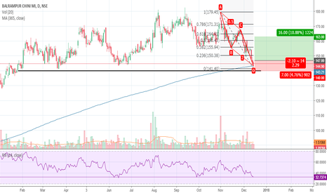 BALRAMCHIN: Balrampur Chini Bullish ABCD/Triple Bottom + Hammer