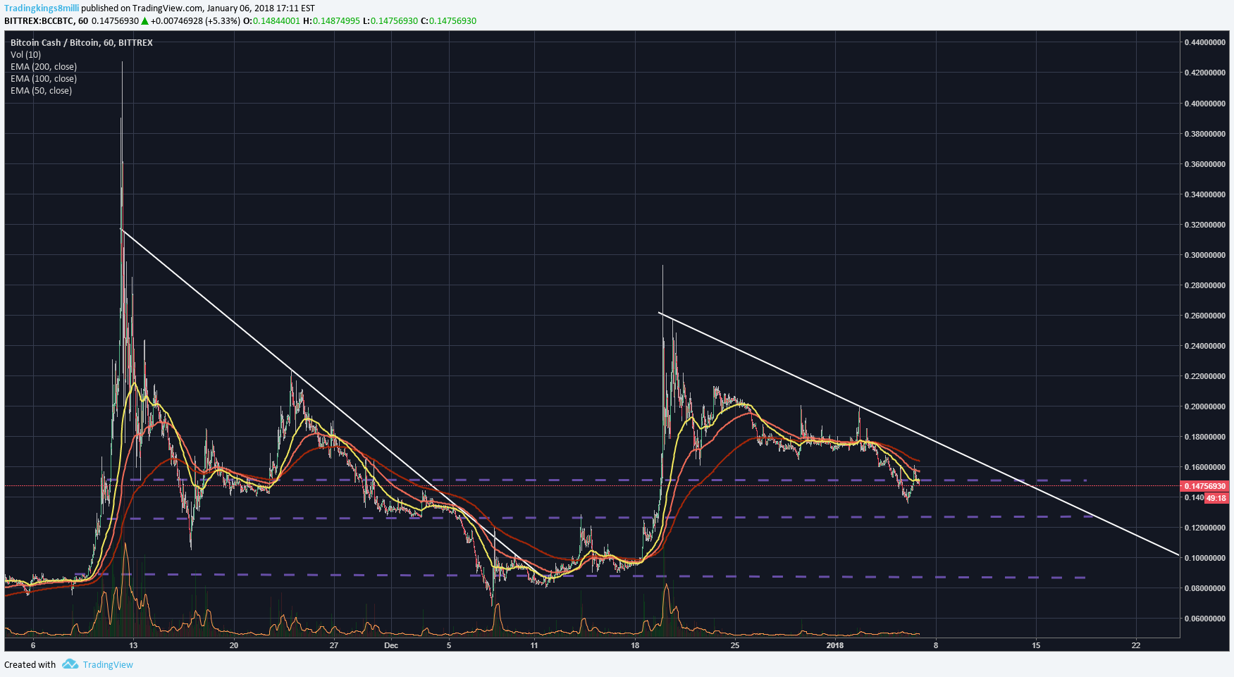 bcc btc tradingview