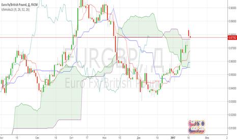 EURGBP: EURGBP short D1
