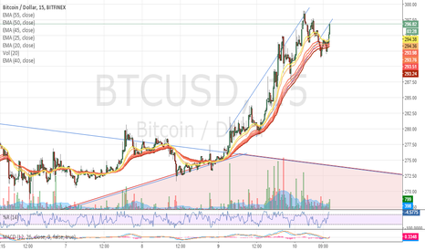BTCUSD: Following the channel.