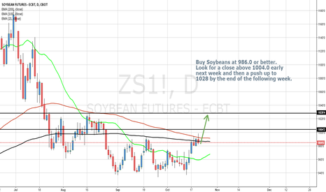 ZS1!: Buy Soybean Futures now and hold for 2 weeks