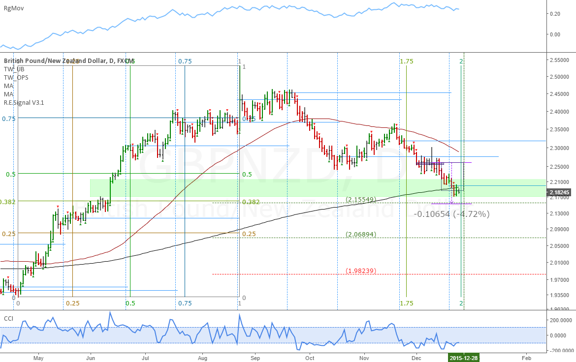 GBPNZD: Pound/Kiwi retracement done in 2 days