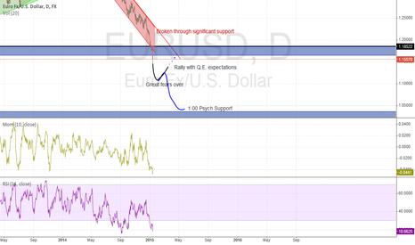 EURUSD: EURUSD Predictions for the week ahead