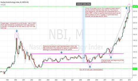 NBI: NBI - Is a Pullback Imminent in the Biotech Sector?