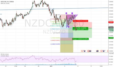 NZDCAD: short opp
